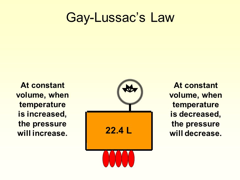 22.4 L Gay-Lussacs Law At constant volume, when temperature is increased, the pressure will increase. At constant volume, when temperature is decrease