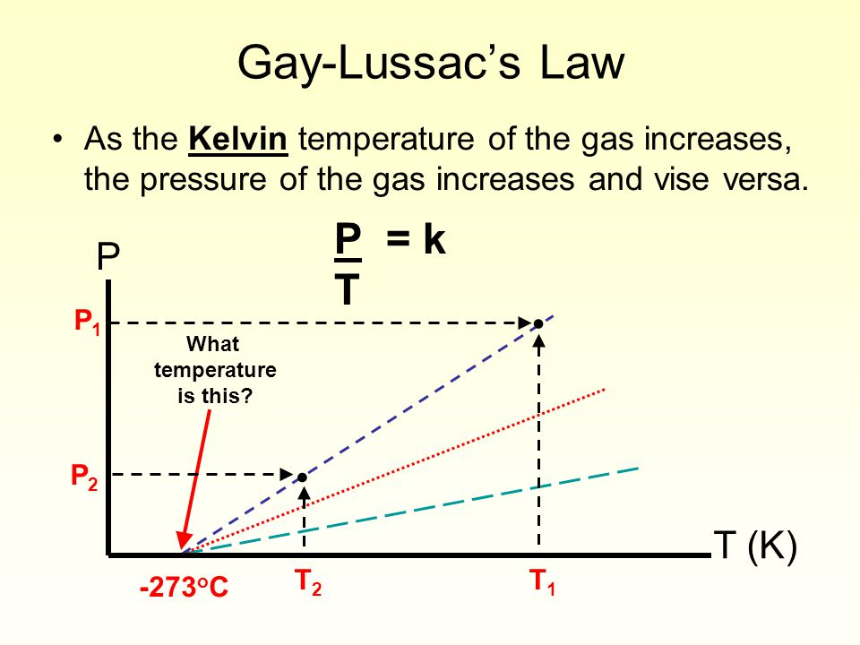Gay-Lussacs Law As the Kelvin temperature of the gas increases, the pressure of the gas increases and vise versa. P T (K) -273 o C What temperature is