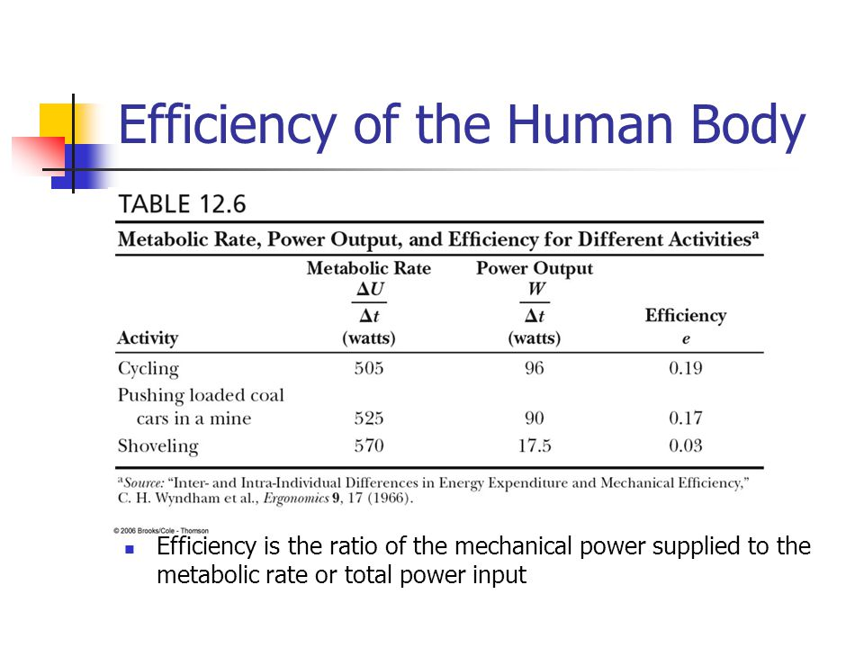 Efficiency of the Human Body Efficiency is the ratio of the mechanical power supplied to the metabolic rate or total power input