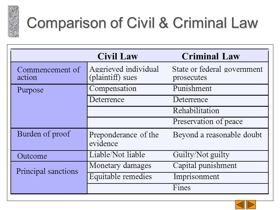 Comparison of Civil & Criminal Law Civil LawCriminal Law Commencement of action Aggrieved individual (plaintiff) sues State or federal government pros