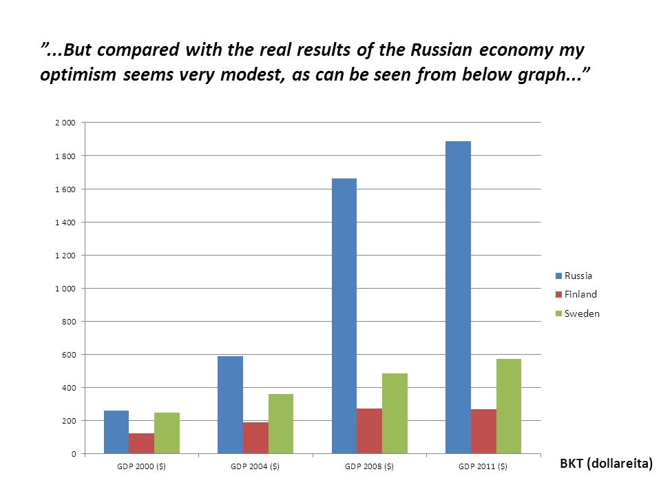 ...But compared with the real results of the Russian economy my optimism seems very modest, as can be seen from below graph...