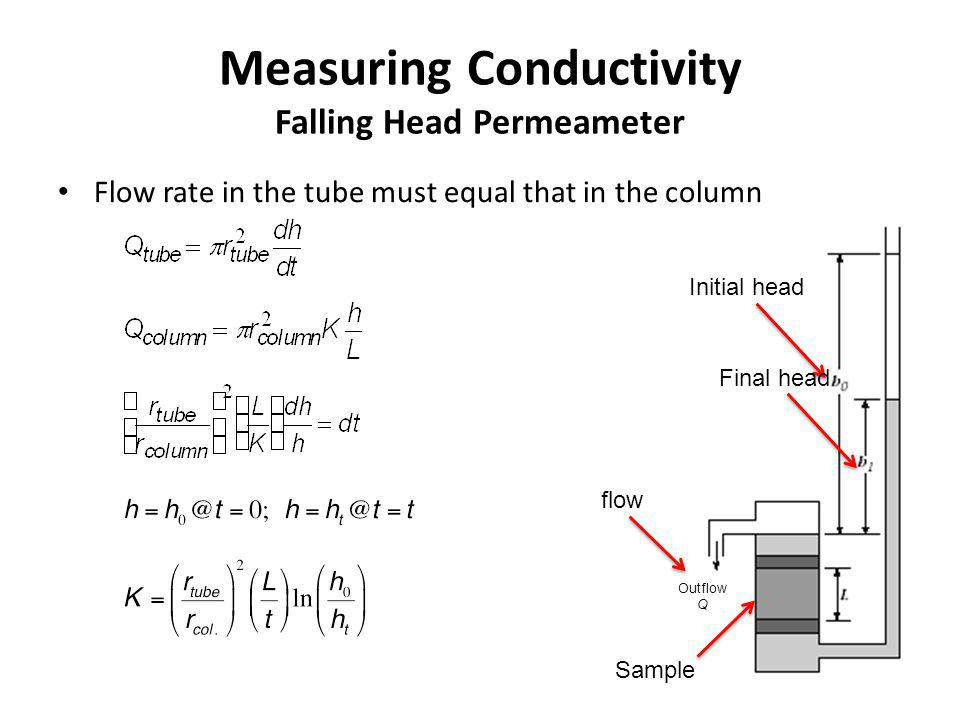 Measuring Conductivity Falling Head Permeameter Flow rate in the tube must equal that in the column Outflow Q Sample flow Initial head Final head