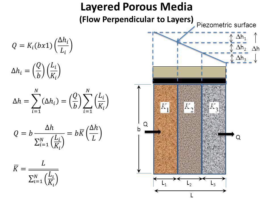 Layered Porous Media (Flow Perpendicular to Layers) Q b Q L L3L3 L2L2 L1L1 h 1 Piezometric surface h 2 h 3 h