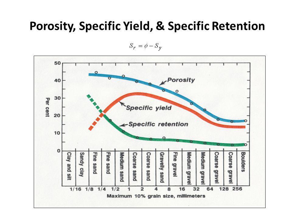 Porosity, Specific Yield, & Specific Retention