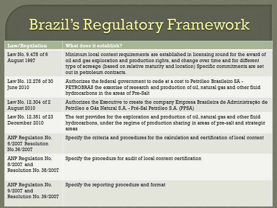 Law/RegulationWhat does it establish.Law No.