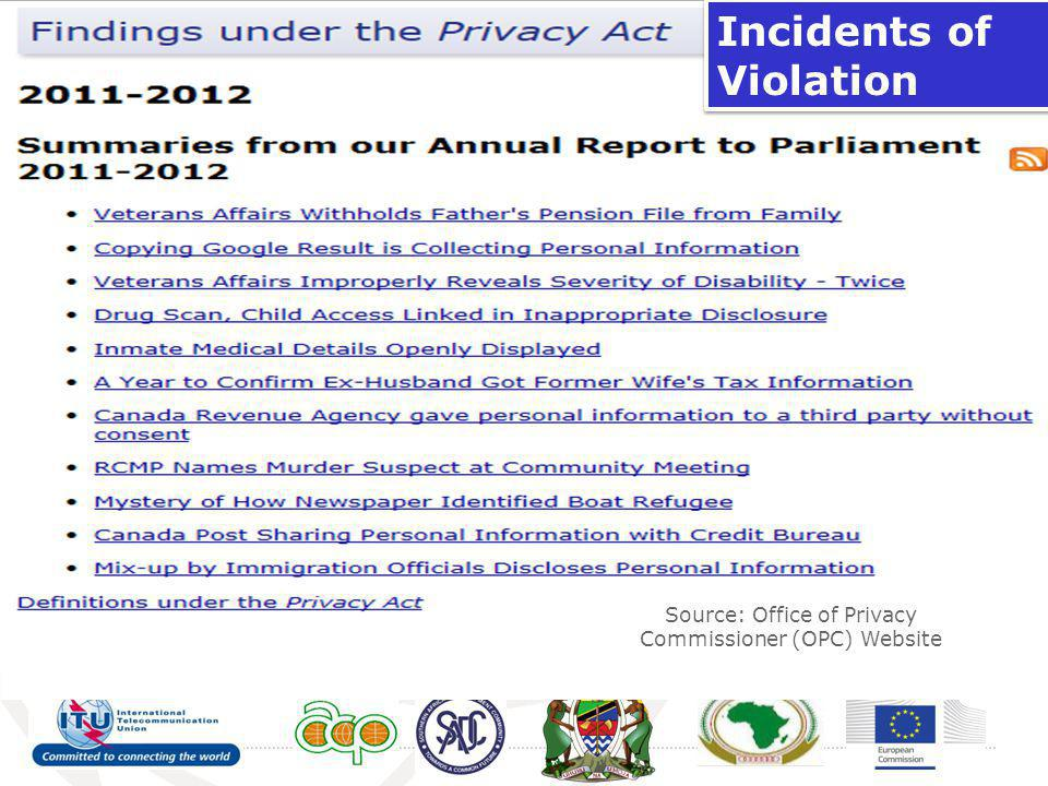 Source: Office of Privacy Commissioner (OPC) Website Incidents of Violation