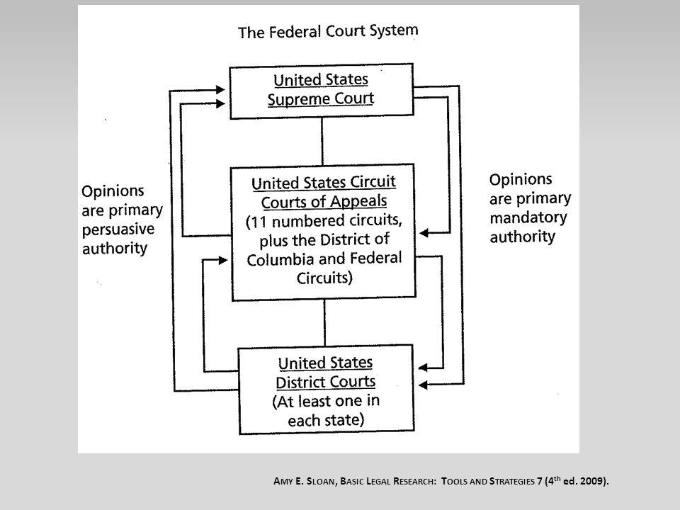 Federal Diversity Subject Matter Jurisdiction Established in Article III Codified in 28 U.S.C.