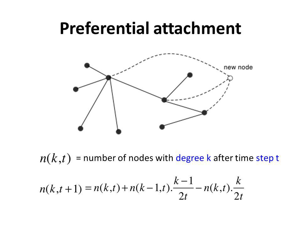 Preferential attachment = number of nodes with degree k after time step t