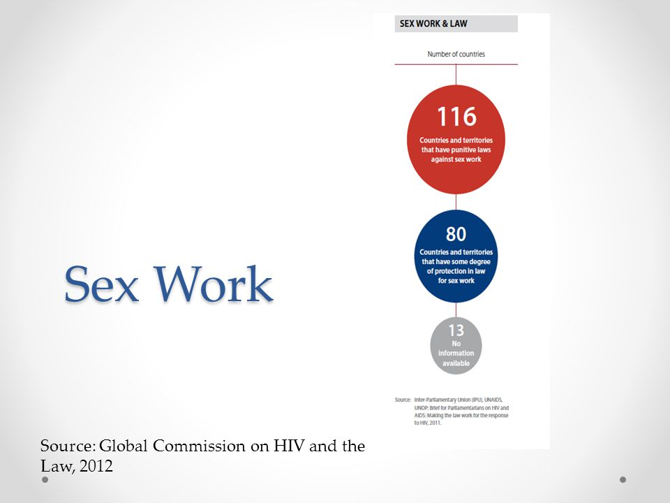 Sex Work Source: Global Commission on HIV and the Law, 2012