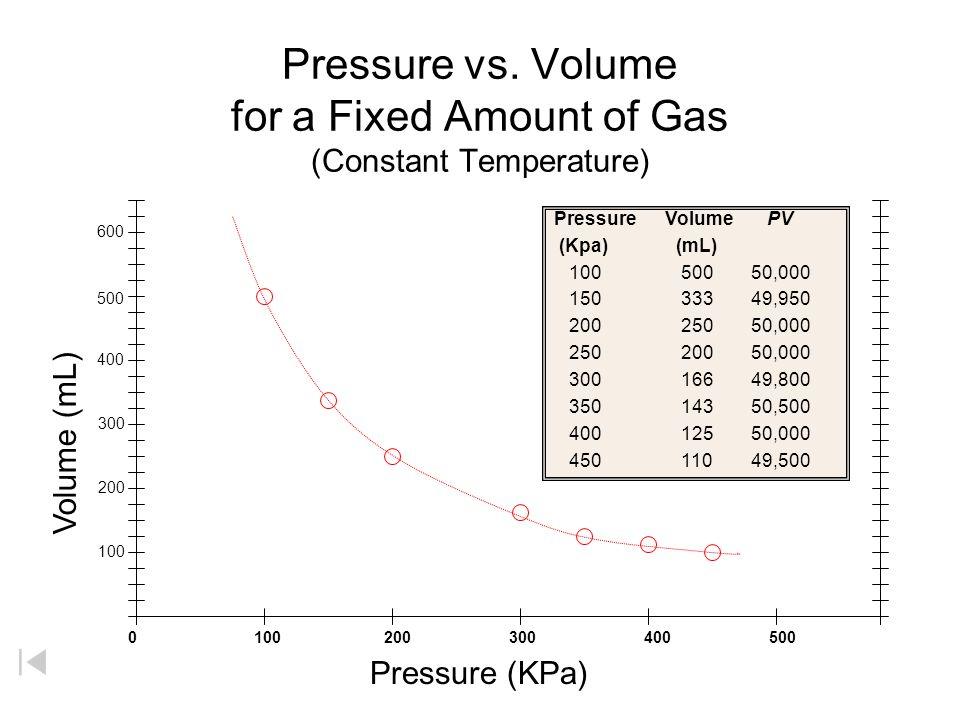 P vs. V (Boyles Data) Zumdahl, Zumdahl, DeCoste, World of Chemistry 2002, page 404