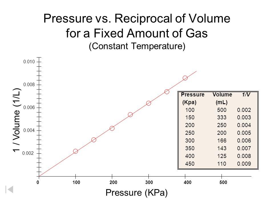 Pressure vs. Volume for a Fixed Amount of Gas (Constant Temperature) 0 100 200 300 400 500 Pressure Volume PV (Kpa) (mL) 100 500 50,000 150 333 49,950