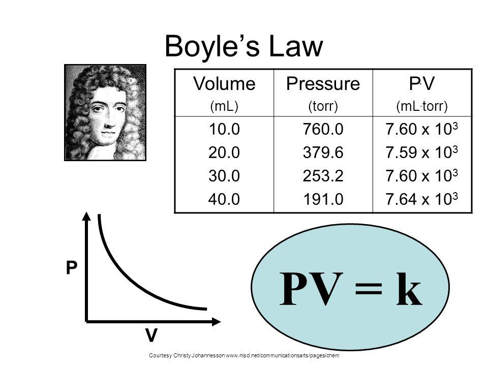Boyles Law Illustrated Zumdahl, Zumdahl, DeCoste, World of Chemistry 2002, page 404