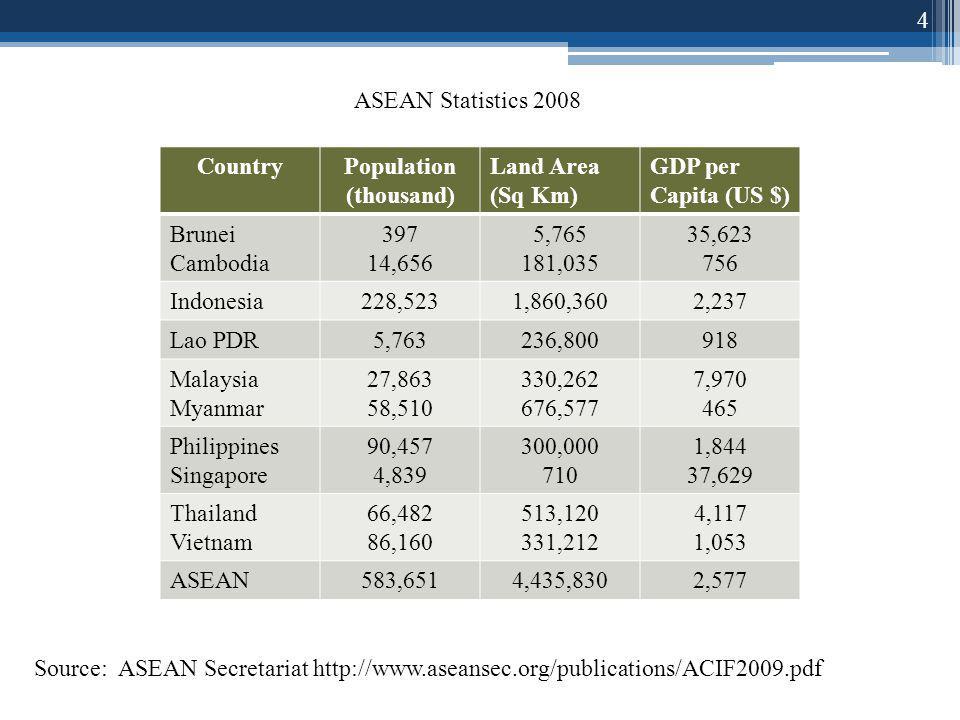 4 CountryPopulation (thousand) Land Area (Sq Km) GDP per Capita (US $) Brunei Cambodia 397 14,656 5,765 181,035 35,623 756 Indonesia228,5231,860,3602,237 Lao PDR5,763236,800918 Malaysia Myanmar 27,863 58,510 330,262 676,577 7,970 465 Philippines Singapore 90,457 4,839 300,000 710 1,844 37,629 Thailand Vietnam 66,482 86,160 513,120 331,212 4,117 1,053 ASEAN583,6514,435,8302,577 Source: ASEAN Secretariat http://www.aseansec.org/publications/ACIF2009.pdf ASEAN Statistics 2008