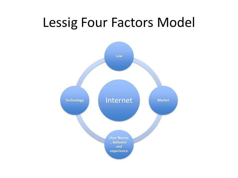 Lessig Four Factors Model Internet LawMarket User Norms, behavior and experience Technology