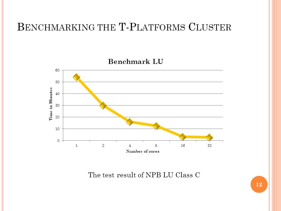 B ENCHMARKING THE T-P LATFORMS C LUSTER The test result of NPB LU Class C 12