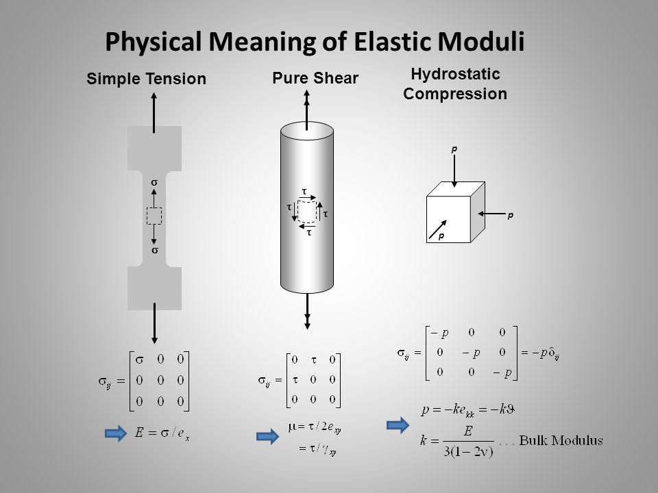 Relations Among Elastic Constants