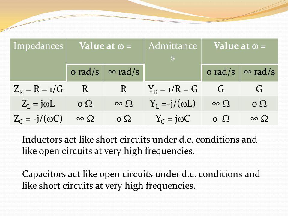 Impedances Value at = Admittance s Value at = 0 rad/s rad/s0 rad/s rad/s Z R = R = 1/GRRY R = 1/R = GGG Z L = j L0 Y L =-j/( L) 0 Z C = -j/( C) 0 Y C = j C0 Inductors act like short circuits under d.c.