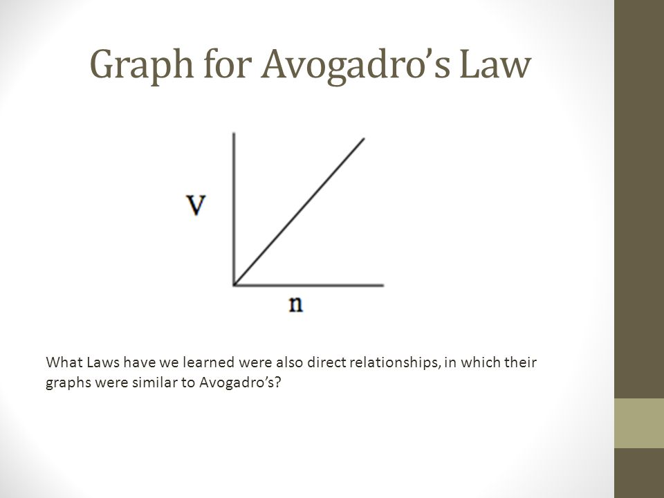 Graph for Avogadros Law What Laws have we learned were also direct relationships, in which their graphs were similar to Avogadros?