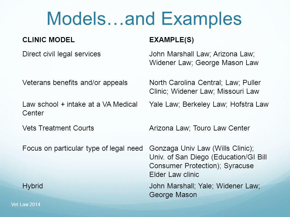 Models…and Examples Vet Law 2014 CLINIC MODELEXAMPLE(S) Direct civil legal servicesJohn Marshall Law; Arizona Law; Widener Law; George Mason Law Veterans benefits and/or appealsNorth Carolina Central; Law; Puller Clinic; Widener Law; Missouri Law Law school + intake at a VA Medical Center Yale Law; Berkeley Law; Hofstra Law Vets Treatment CourtsArizona Law; Touro Law Center Focus on particular type of legal needGonzaga Univ Law (Wills Clinic); Univ.