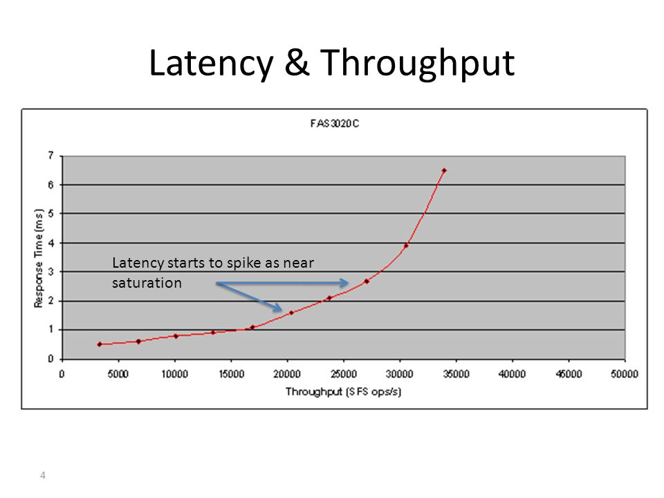 4 Latency & Throughput Latency starts to spike as near saturation