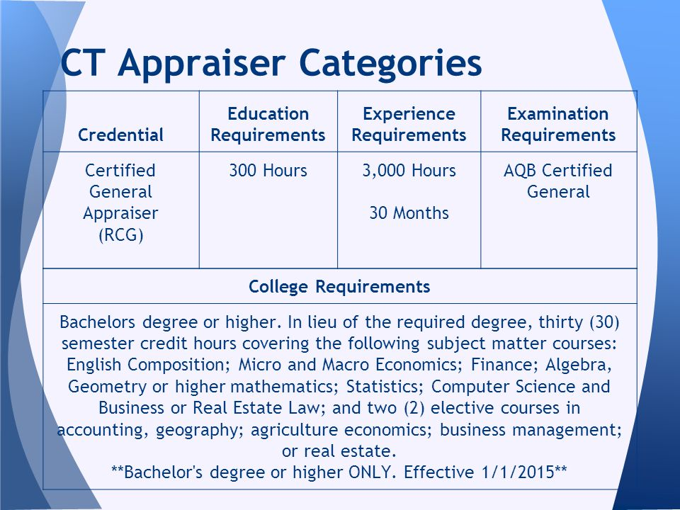 CT Appraiser Categories College Requirements Bachelors degree or higher.