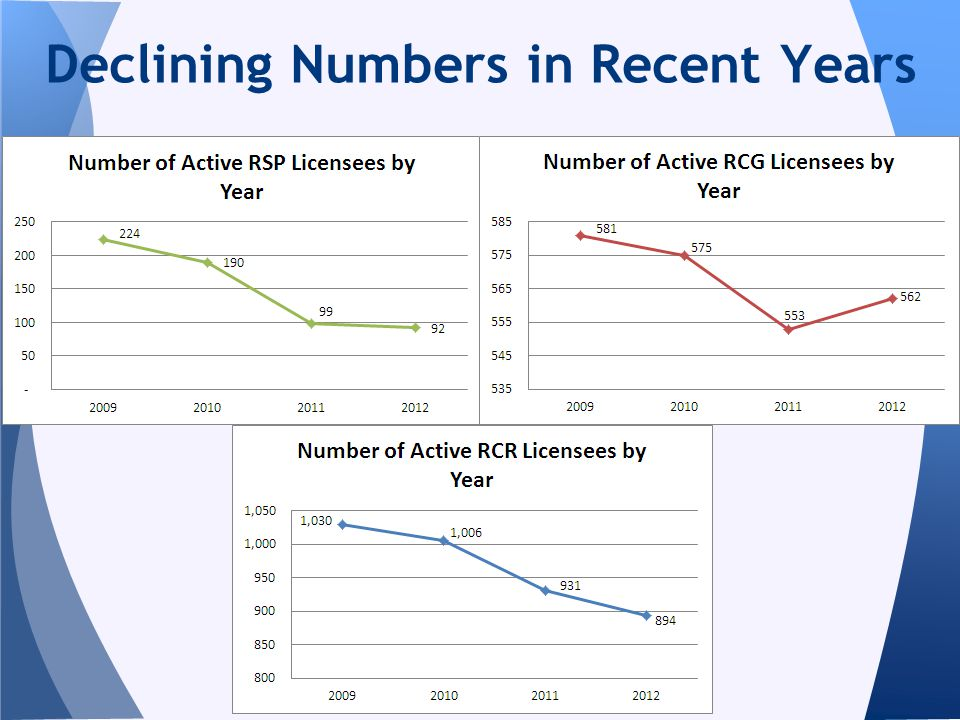 Declining Numbers in Recent Years