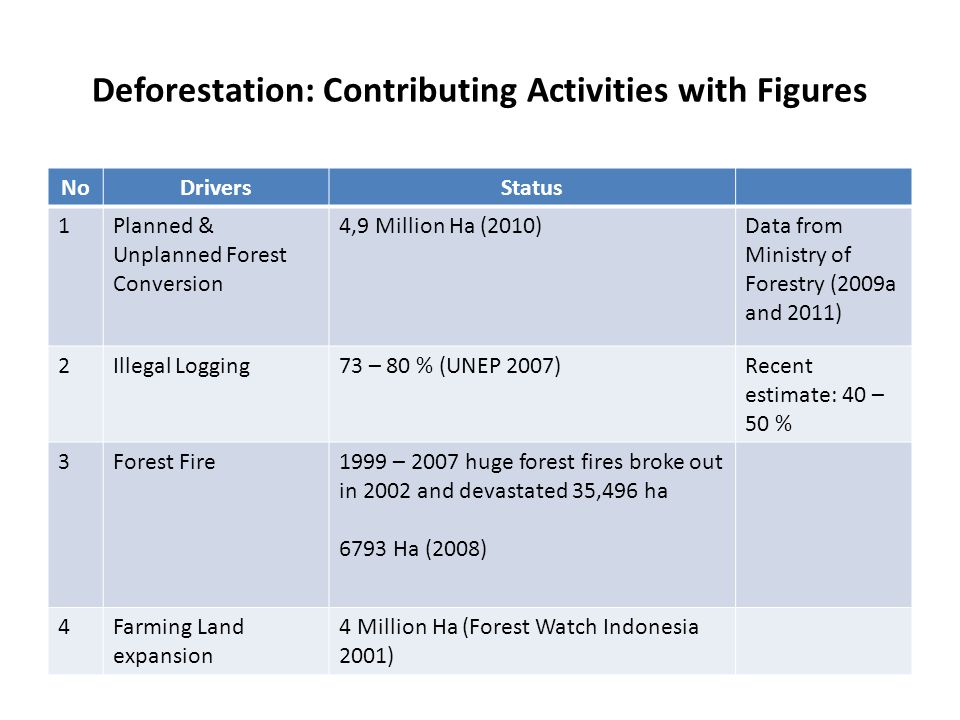 Deforestation: Main Factors 1.Structural factor (orientation to economic growth which results to natural resources exploitation, including forest); 2.Substantive law: overlapping between substantive laws, multi interpretation of norms in substantive laws; unclear/overlapping of authority in administrative agencies 3.Insufficient law enforcement: capacity of law enforcement officials,, and coordination among enforcement officials; 4.Legal culture: weak participation & public control to law enforcement process and forest management.