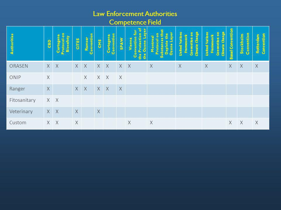 Law Enforcement Authorities Competence Field Authorities CBD Cartagena Protocol on Biosafety CITES Ramsar Convention CMS Cartagena Convention SPAW Vienna Convention for the Protection of the Ozone Layer Montreal Protocol on Substances that Deplete the Ozone Layer United Nations Framework Convention on Climate Change Basel Convention Stockholm Convention Rotterdam Convention ORASENXXXXXXXXXXXXXX ONIPXXXXX RangerXXXXXX FitosanitaryXX VeterinaryXXXX CustomXXXXXXXX