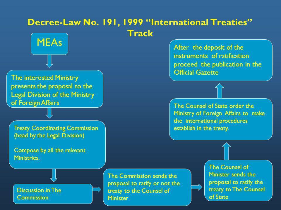 Gaps Decree-Law No.