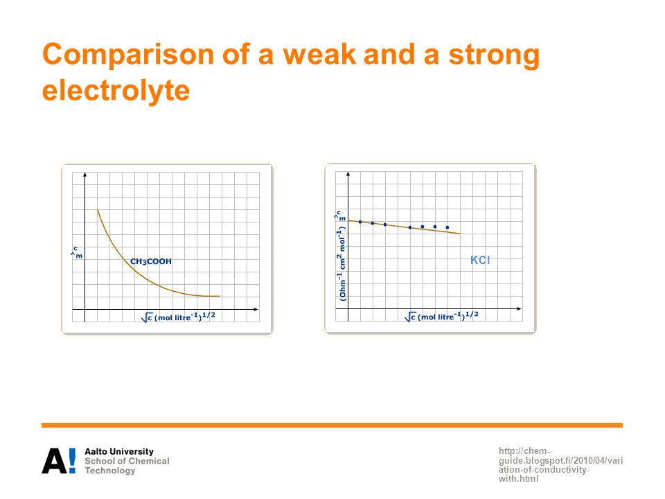 Comparison of a weak and a strong electrolyte http://chem- guide.blogspot.fi/2010/04/vari ation-of-conductivity- with.html KCl