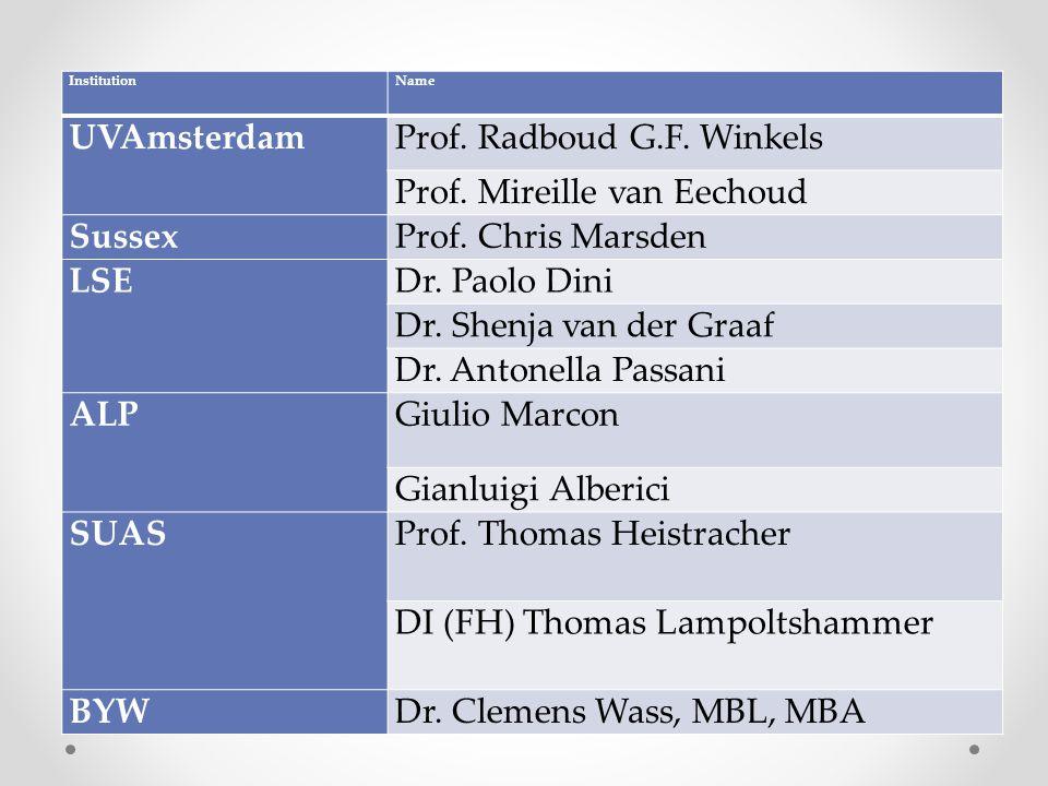 InstitutionName UVAmsterdamProf. Radboud G.F. Winkels Prof.