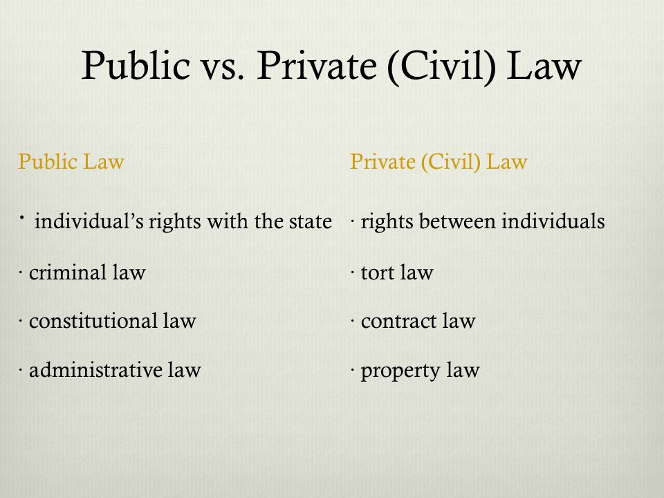Public vs. Private (Civil) Law Public LawPrivate (Civil) Law · individuals rights with the state · rights between individuals · criminal law · tort la