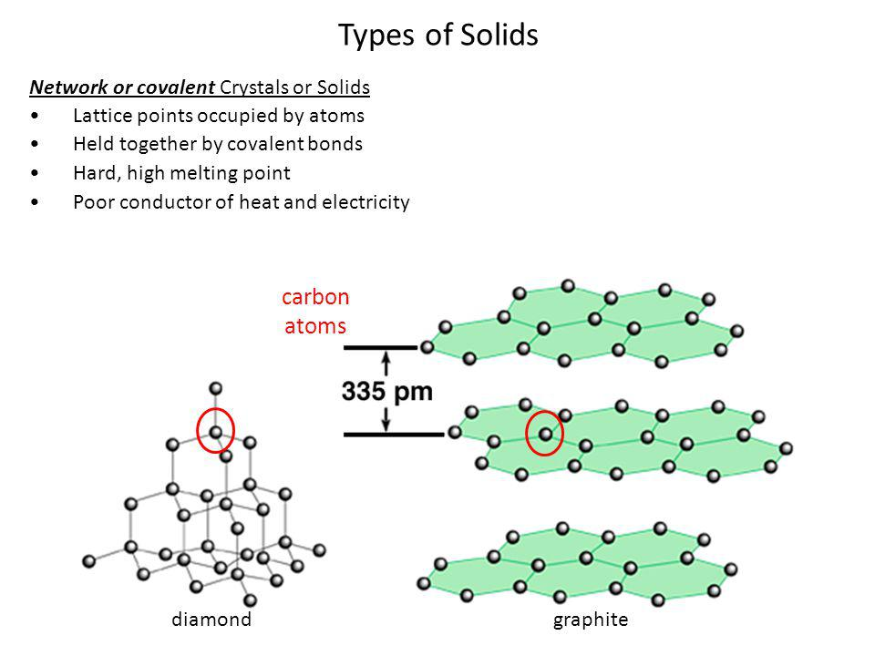 Types of Solids Network or covalent Crystals or Solids Lattice points occupied by atoms Held together by covalent bonds Hard, high melting point Poor