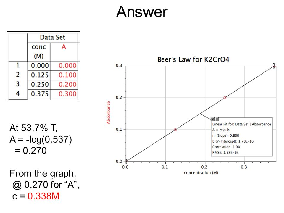 Answer At 53.7% T, A = -log(0.537) = 0.270 From the graph, @ 0.270 for A, c = 0.338M