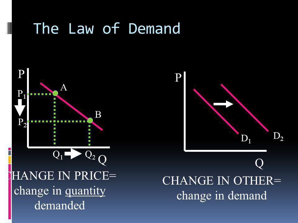 The Law of Demand P Q A B P Q D1D1 D2D2 CHANGE IN PRICE= change in quantity demanded CHANGE IN OTHER= change in demand P1P1 P2P2 Q1Q1 Q2Q2