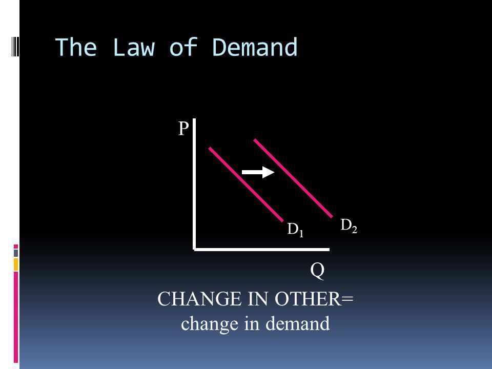 The Law of Demand P Q D1D1 D2D2 CHANGE IN OTHER= change in demand