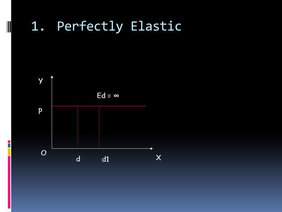 1.Perfectly Elastic d O X Y p d1 Ed =