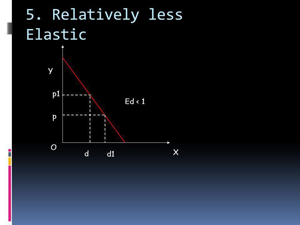 5. Relatively less Elastic p1 O X Y p d1 Ed < 1 d