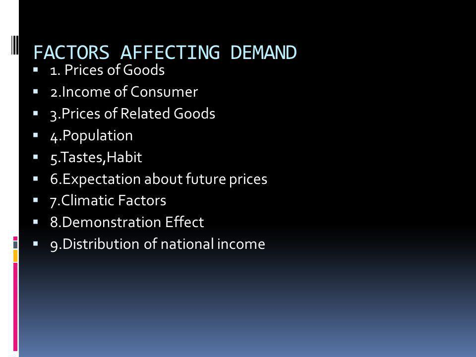 FACTORS AFFECTING DEMAND 1. Prices of Goods 2.Income of Consumer 3.Prices of Related Goods 4.Population 5.Tastes,Habit 6.Expectation about future pric