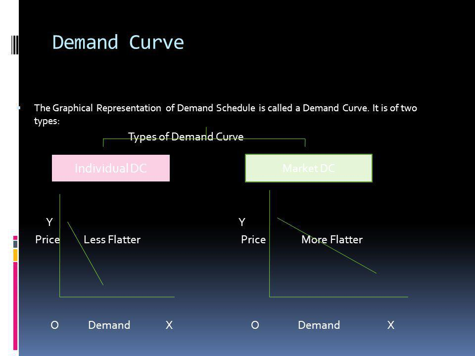Demand Curve The Graphical Representation of Demand Schedule is called a Demand Curve. It is of two types: Types of Demand Curve Y Y Price Less Flatte