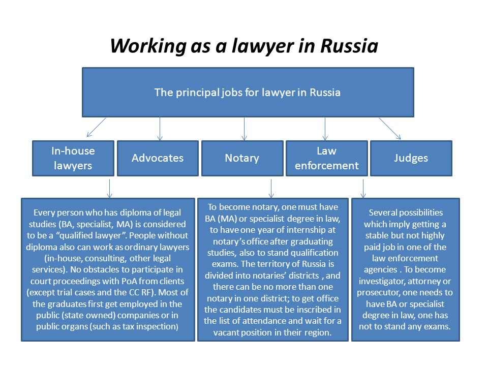 Working as a lawyer in Russia The principal jobs for lawyer in Russia JudgesAdvocatesNotary Law enforcement In-house lawyers Every person who has diploma of legal studies (BA, specialist, MA) is considered to be a qualified lawyer.