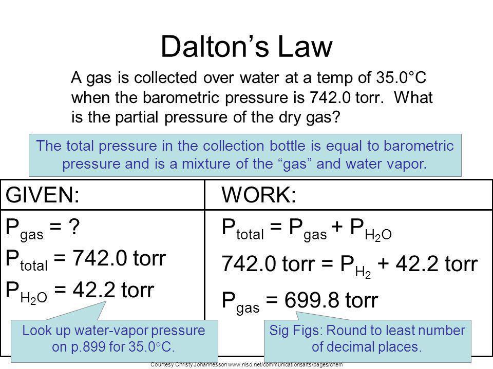 GIVEN: P H 2 = ? P total = 94.4 kPa P H 2 O = 2.72 kPa WORK: P total = P H 2 + P H 2 O 94.4 kPa = P H 2 + 2.72 kPa P H 2 = 91.7 kPa Daltons Law Hydrog