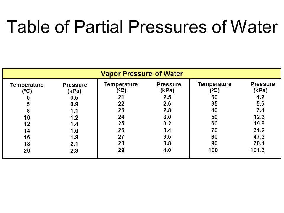 PAPA 628 mm Hg 437 mm Hg 250 mL 150 mL 350 mL 300 mL 406 mm Hg 523 mm Hg 510 mm Hg 1439 mm Hg TOTAL A B C PxPx VxVx PDPD VDVD Daltons Law of Partial P
