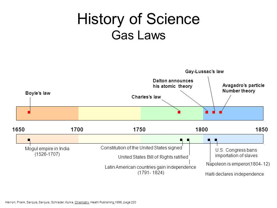 Gas Law Calculations Ideal Gas Law PV = nRT Ideal Gas Law PV = nRT Daltons Law Partial Pressures P T = P A + P B Daltons Law Partial Pressures P T = P