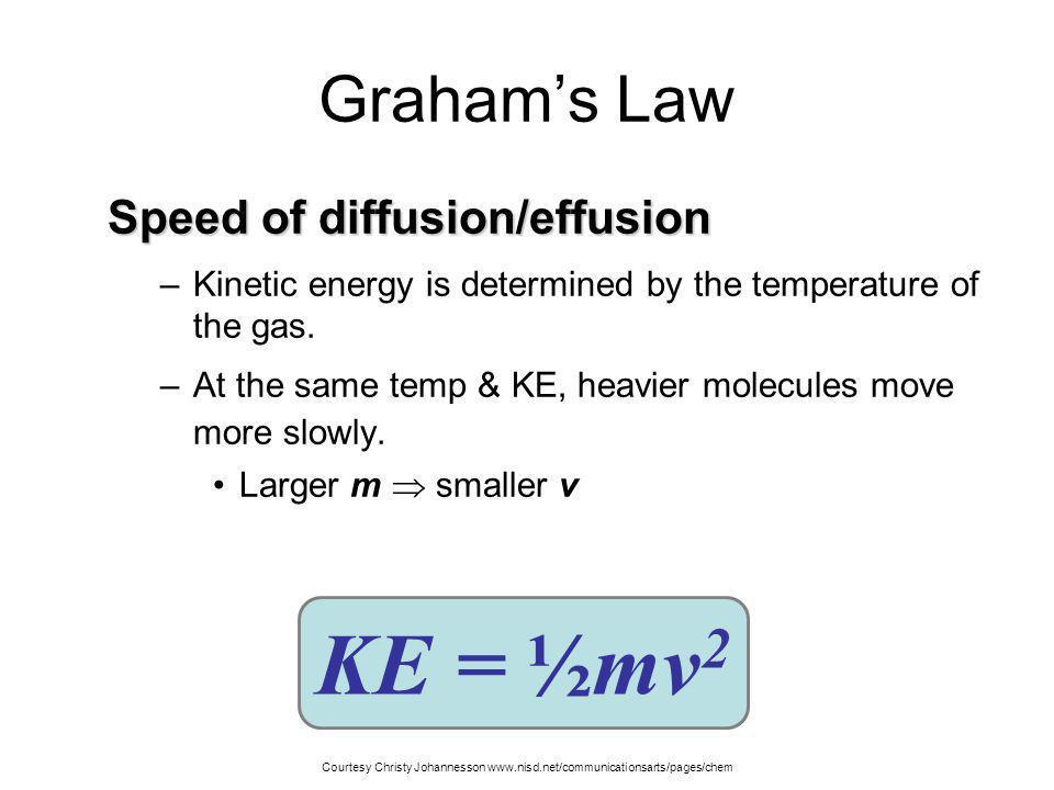 Grahams Law of Diffusion