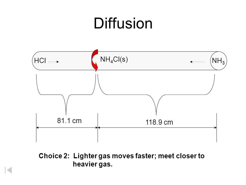 Grahams Law of Diffusion HCl NH 3 100 cm Choice 1: Both gases move at the same speed and meet in the middle. NH 4 Cl(s)