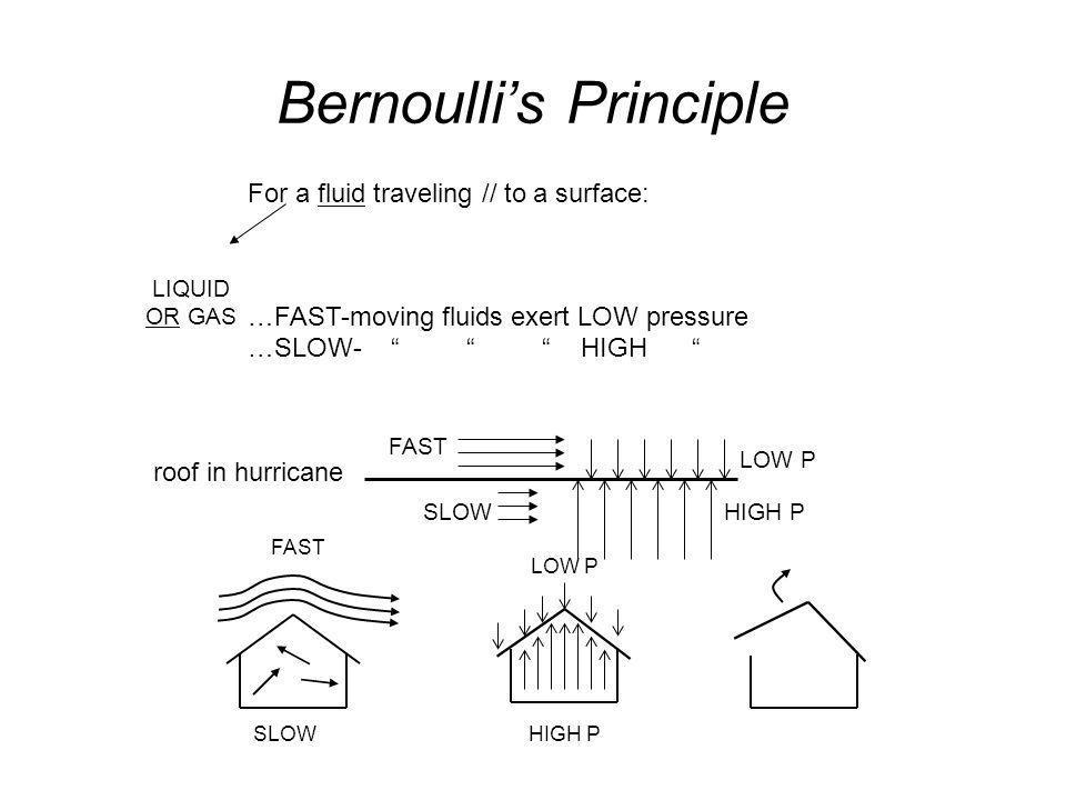Bernoullis Principle ORVILLE WRIGHT KITTYHAWK N.C. 12/17/1903