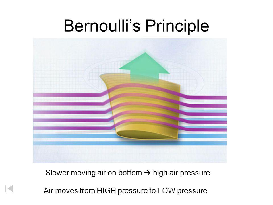 AIR PARTICLES FAST LOW P SLOW HIGH P Resulting Forces (BERNOULLIS PRINCIPLE) (GRAVITY) airplane wing / helicopter propeller frisbee