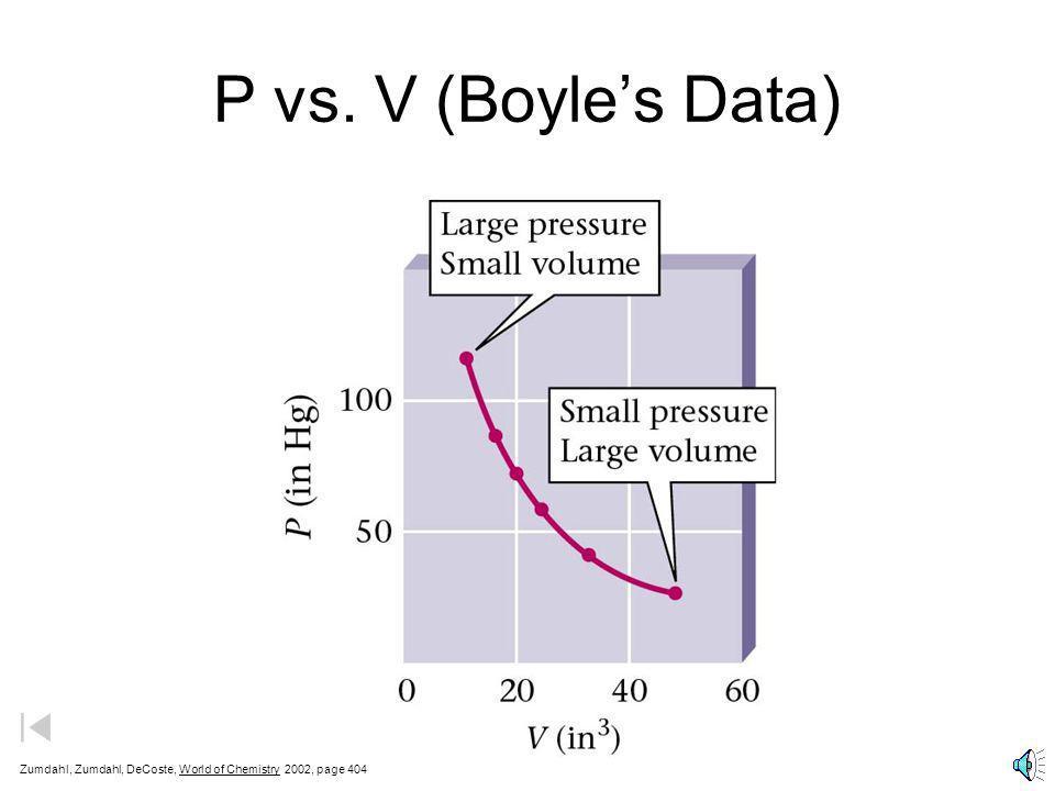 Pressure-Volume Relationship 2.5 250 200 150 100 50 0 0.5 1.0 1.5 2.0 Volume (L) Pressure (kPa) (P 1,V 1 ) (P 2,V 2 ) (P 3,V 3 ) P 1 x V 1 = P 2 x V 2