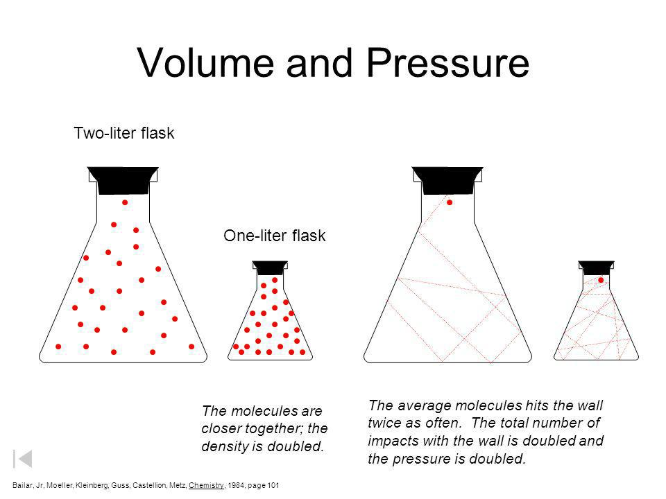 Volume and Pressure Two-liter flask One-liter flask The molecules are closer together; the density is doubled. The average molecules hits the wall twi